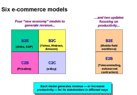 tutorialspoint ecommerce business model business models e commerce