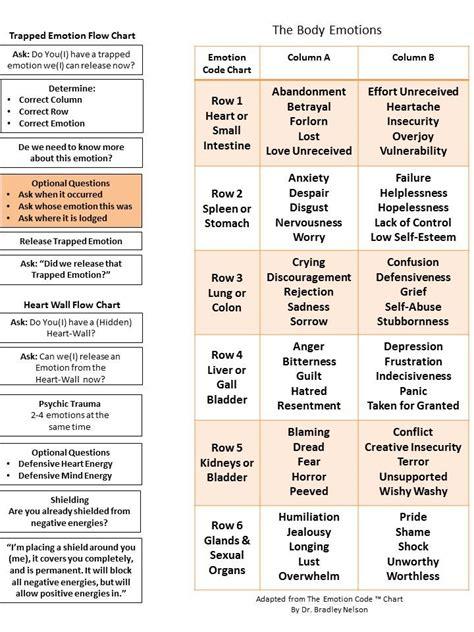 body code chart  google search healing codes reiki