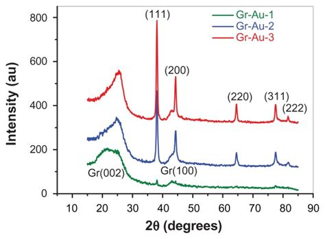 x ray diffraction pattern of graphene x ray diffraction patterns of the gr au x nanocomposites