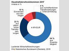 Statistisches Bundesamt - Gesellschaft und Umwelt ... Genesis Destatis
