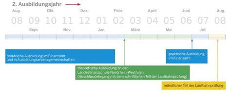 Bewerbung Gehobener Dienst Finanzamt Bayern Bewerbungsmasterjpg Stellenanzeige Laden Bewerb Kosten