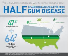 Periodontitis And Systemic Diseases A Literature Review by Cdc Half Of American Adults Periodontal Disease Perio Org