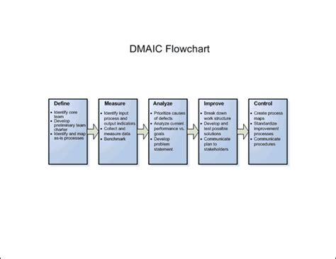 dmaic flowchart dmaic flowchart metric business charts templates