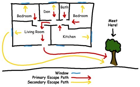 Fire Escape Plans For Home | escape plans fire department
