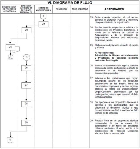 manual de procedimientos para adquisiciones manual de procedimiento para adquisiciones