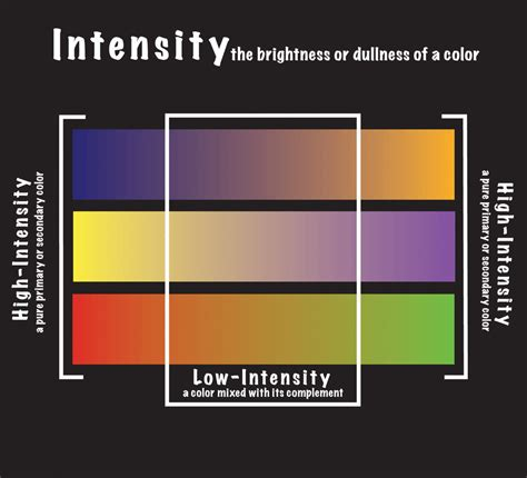 color intensity color wheel south lake arts and photo