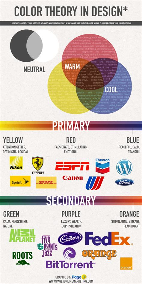 color theory and using text to design web pages the importance of color in marketing print design fort