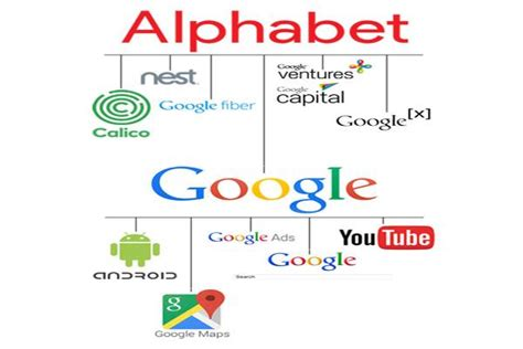 Is Anyone Going to Refer to Google as Alphabet (GOOG)?   TheStreet