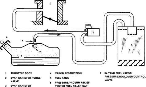 Fuel System Evaporator Repair Guides Emission Controls Evaporative Emission