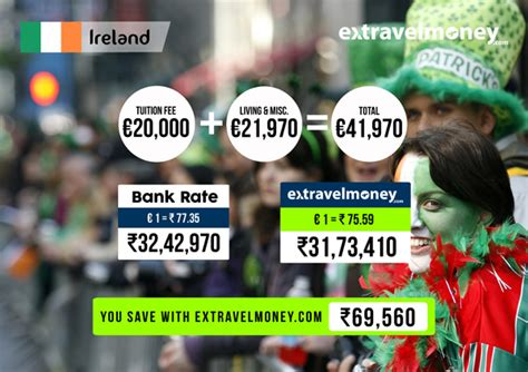 Cost Of Mba In Ireland For Indian Students by How Much Would It Cost Indians To Study Abroad