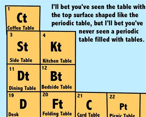 Periodic Table Joke by The Gallery For Gt Periodic Table Jokes For