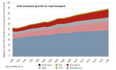 Wiki 4 Global Changes From Growing Transport To Smart | climate change and public transport
