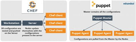 layout manager vs marionette what is chef tool used for configuration management