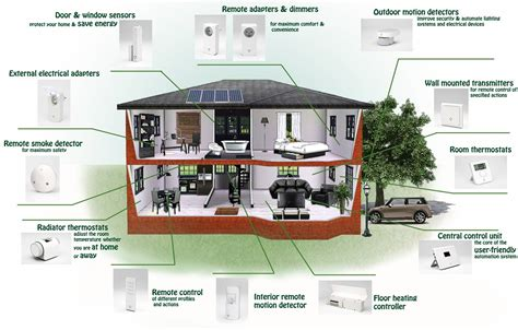 smart home ideas special smart house technologies perfect ideas 8687