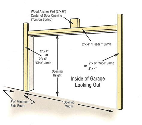 How To Frame In A Garage Door Garage Door Opening Preparation Garage Doors Repair