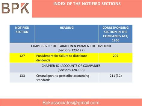 section 163 of companies act ppt on company law2