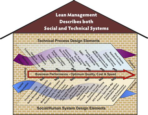 design management organization lean is it a change methodology or an end state