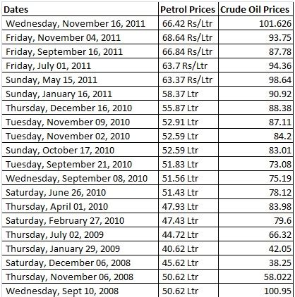 Essay On Rise In Petrol Price by Essay On Price Rise Of Petrol In India