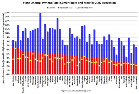 alabama unemployment benefits maximum calculated risk bls unemployment rates stable in 45