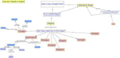 classifying shapes draft     classify shapes