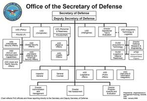 office of the of defense acqnotes
