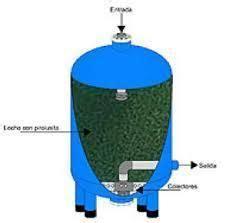 Cartridge Manganese Greensand Plus greensand filter â horizont 225 lna bat 233 ria na okamå it 253 ohrev vody