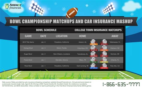 Bowl Championship Series   Car Insurance Rates Infographic