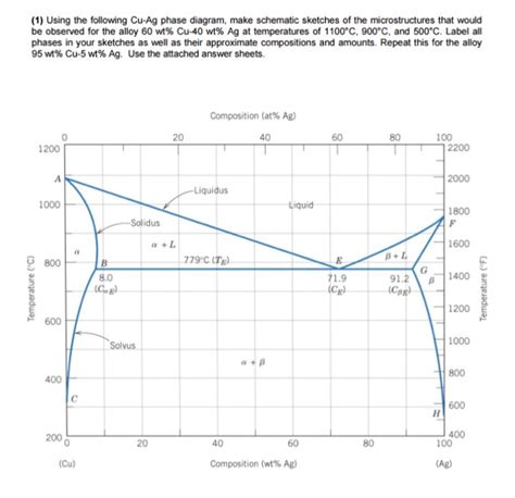 how to construct a phase diagram solved 1 using the following cu ag phase diagram make