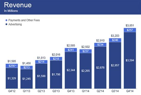 fb earnings fb earnings the game changer that drove revenue up 58 in