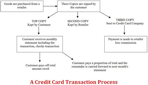 use diagram for credit card system simple topic 2012