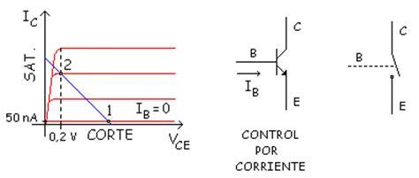 transistor mosfet en corte y saturacion tipos de transistores tipos de transistores