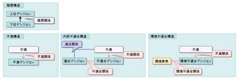 game design hierarchy ゲームデザインの理論