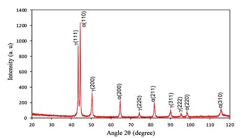 xrd pattern of zinc ferrite what s θ teta interval in xrd for stainless steel