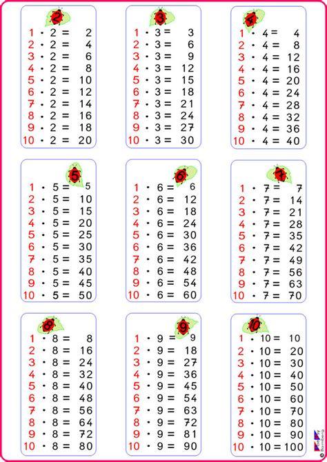 mal tabelle malreihen 252 berpr 252 fen mathematik in der volksschule