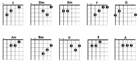 tutorial chitarra kiss guitar chords london guitar academy