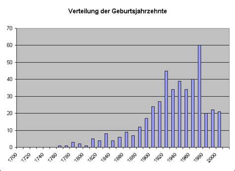 ab wann ist fruchtbar statistik f 252 r die verwandtschaft