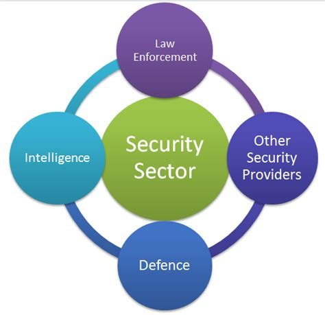 security sector security sector integrity