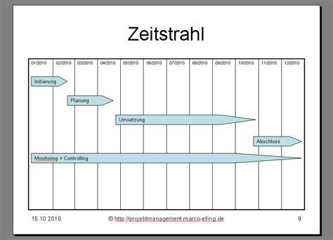 Word Vorlage Zeitplan Projektmanagement24 Zeitstrahl F 252 R Pr 228 Sentation Mit Powerpoint Erstellen Vorlage Zum