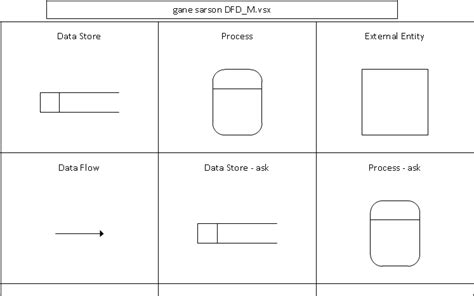 dfd in visio visio data flow diagram shapes periodic diagrams science