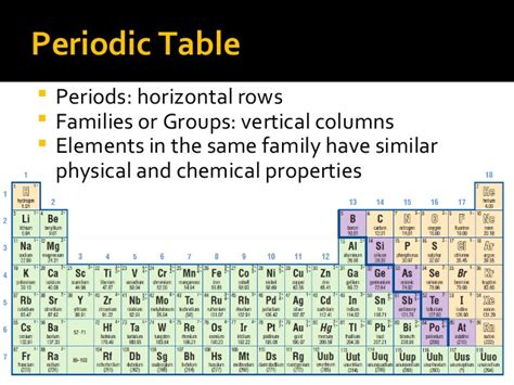 Periodic Table Period Definition by Define A Thumbnailed Pictures
