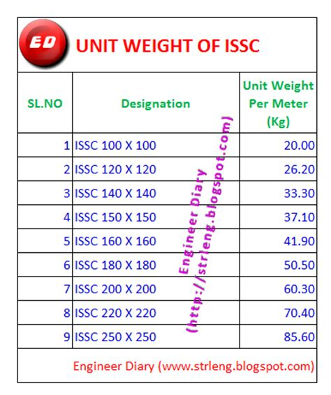 steel section weights per metre unit weight of issc engineer diary