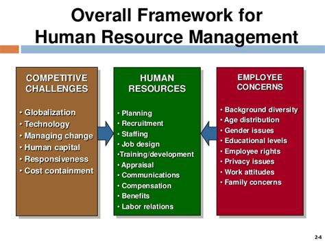 trends and issues in human resource management