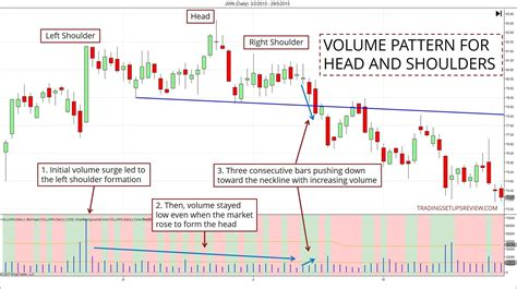 volume pattern trading head and shoulders pattern trading guide in depth