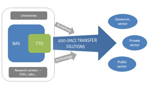Technology Transfer Office by Risk Space Transfer Technology Transfer Office