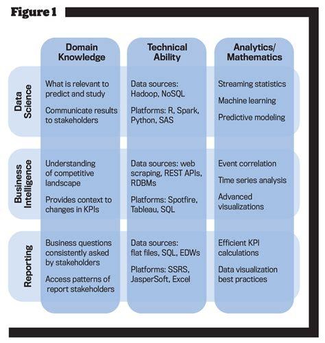 key skill sets for management accounting strategic finance