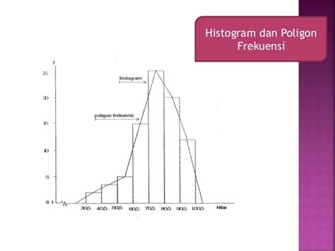 diagram poligon diagram histogram dan poligon frekuensi image collections