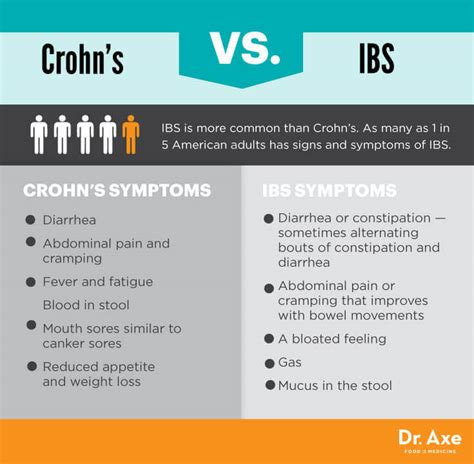 Crohn S Stool crohn s disease symptoms facts and risk factors dr axe
