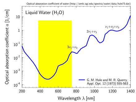 how do you calculate the absorption spectrum of water