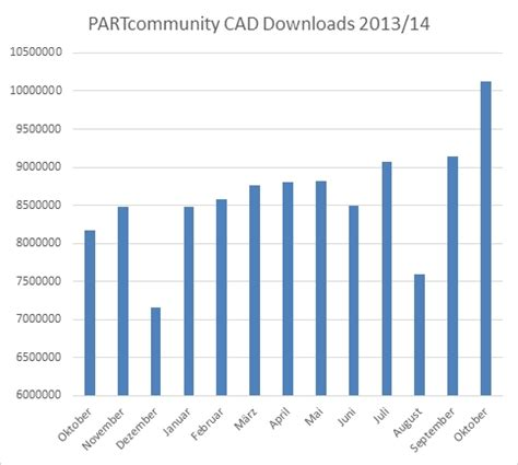 breaking the sound barrier with 10 million 3d cad - Cadenas Cad Downloads