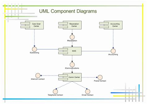 component layout diagram definition uml component diagrams free exles and software download